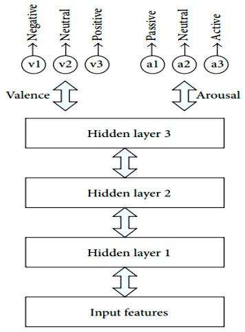 Архитектура модели классификатора эмоций