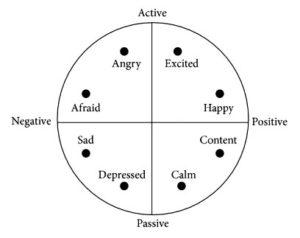 Пространственная модель валентности-возбуждения
