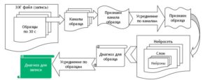 Алгоритм классификации расстройств по ЭЭГ