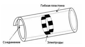 Схематичный вид манжетного электрода