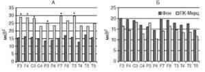 Спектр мощности в диапазоне ß-активности (А) и θ-активности (Б) до и после лечения амантадином