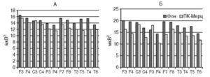 Спектр мощности в диапазоне ß-активности (А) и θ-активности (Б) до и после лечения амантадином 2-й группы больных болезнью Паркинсона.