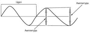 Схема определения амплитуды и периода отдельной волны