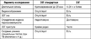 Сравнение возможностей стандартной электроэнцефалографии и видеоэлектроэнцефалографического мониторинга