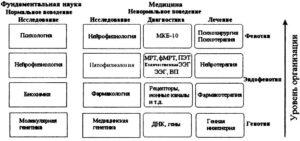 Место количественной ЭЭГ и нейротерапии в фундаментальных и медицинских науках