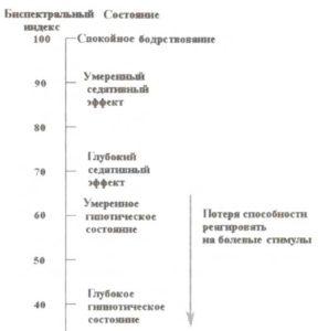 Значения BIS и взаимосвязь с различными степенями наркоза