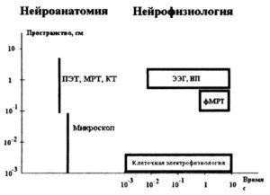Пространственное и временное разрешение ЭЭГ и других методов