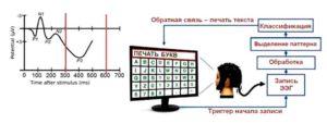 Выделение и формирование ЭЭГ-паттерна вызванного потенциала на волне Р300