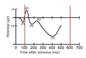 Выделение ЭЭГ-паттерна методом вызванного потенциала на волнах N100-Р300