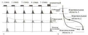 Схема работы механизма детекции изменений