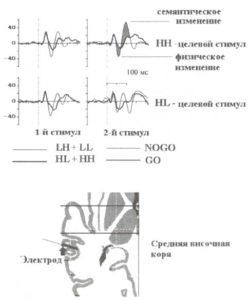 Процесс детекции изменений включает физический и семантический этапы