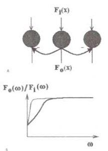 Пространственная фильтрация в нейронных сетях с латеральным торможением