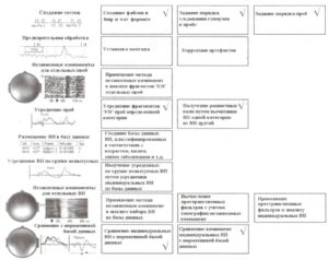 Этапы анализа вызванных потенциалов