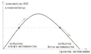 Зависимость ответа (амплитуды компоненты ВП) от уровня активации гипотетической нейронной сети