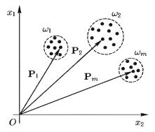 Классификация по минимуму расстояния до эталонов двух классов