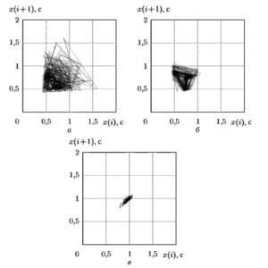 Двумерное отображение псевдофазового портрета для мерцательной аритмии (а), частой экстрасистолии (б) и нормального синусового ритма (в)