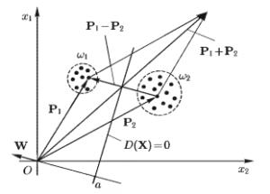 Зависимость относительной доли суммарной дисперсии исследуемых признаков q(p') от числа р' первых главных компонент (случай р = 10)