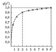 Представление ритмограмм классов: мерцательная аритмия (МА), нормальный ритм (ПР) и частая экстрасистолия (ЧЭ), в пространстве двух первых главных компонент