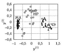Пример построения линейной дискриминантной функции