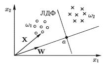 Определение проекций объектов двухклассов на прямую, продолжающую вектор W