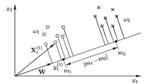 Анализ множеств f1 и f2 по методу главных компонент