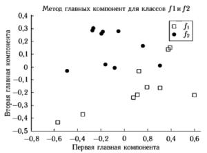 Анализ множеств f1 и f2 методом линейного дискриминанта Фишера с одним добавочным признаком.