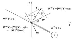 Двумерное пространство весов с тремя плоскостями объектов