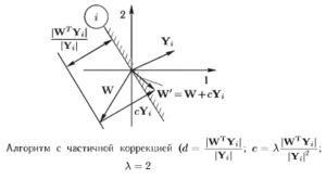 Алгоритм с частичной коррекцией