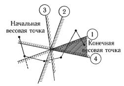 Пример построения линейного классификатора метолом линейного программирования