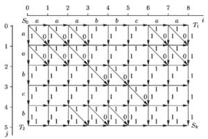 Результат условной оптимизации выравнивания цепочек Т1 и Т2