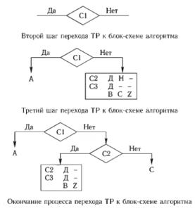 процесс перехода ТР к блок-схеме алгоритма