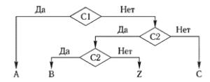 Блок-схема алгоритма для диагностики заболевания D1