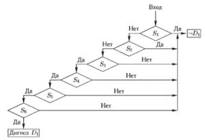 Блок-схема алгоритма для диагностики заболеваний D2