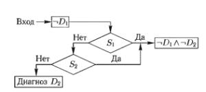 Блок-схема алгоритма для диагностики заболеваний D3, D4, D5