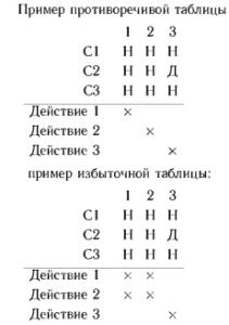 Пример противоречивой и избыточной таблиц