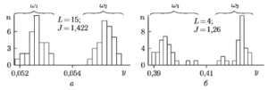 Гистограммы распределений проекций объектов на вектор W для классов w1 и w2 использовано окно Даньелла с Δf = 0,976 Гц; б) проведена оптимизация частотных областей
