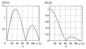 Амплитудно-частотные характеристики цифровых фильтров, используемых для выделения желудочкового комплекса ЭКГ