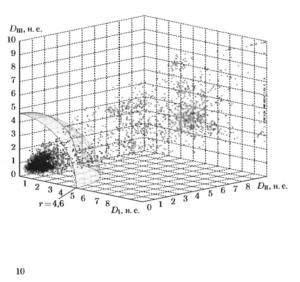 Распределение значений показателя Dij в пространстве признаков DIHij, DIIHij, DIIIHij. Точками отмечены значения, полученные дляQRS-комплексов, относящихся к одному классу формы, а крестиками — к разным классам