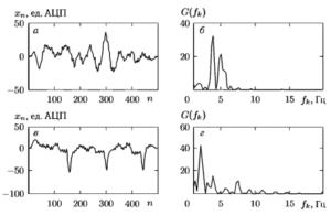 Реализации ЭКС и соответствующие выборочные оценки нормированного спектра: а), б) для желудочковой фибрилляции ЖФ; в), г) для фонового ритма ФР