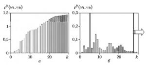 Зависимость межгруппового расстояния от числа выборок СПМ к: а) интегральная кривая; б) вклад в p(k)( w1, w2) каждого k-ro признака