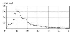 Зависимость межгруппового расстояния рi( w1, w2) от местоположения границ частотных областей x(i)