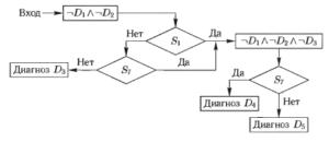 Зависимость ошибок диагностики от решающей переменной х.