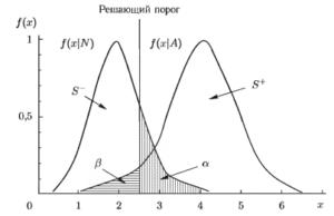 Примеры рабочих характеристик (ROC-кривых)