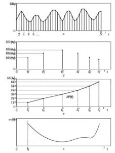 Реконструкция функции управления m(t) по ритмограмме