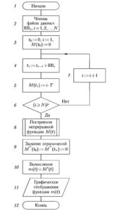 Блок-схема алгоритма воспроизведения функции управления водителем сердечного ритма