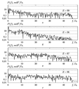Графики СПМ, рассчитанные по ЭЭГ, приведенным на рис. I. и соответствующие значения показателя спектральной энтропии на различных стадиях хирургической операции