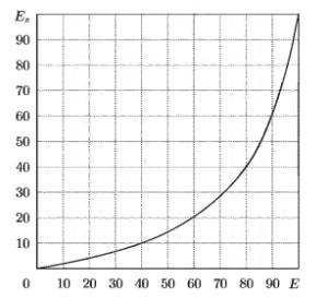 График нелинейной шкалы, используемой для преобразования значений спектральной энтропии