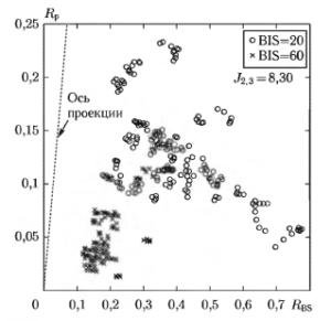 Совместное распределение значений показателей RР и RBS для стадий анестезии, соответствующих значениям BIS-индекса 20 и 60