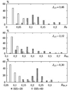 Гистограммы значений показателей RP, RBS и RBS,P