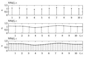 Иллюстрация перехода от последовательности NN-интервалов (а) к равномерно дискретизованному сигналу с частотой 4 Гц (в) с использованием сплайн-интерполяции (б, в)